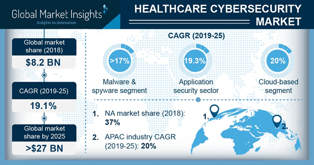 Healthcare Cybersecurity Market