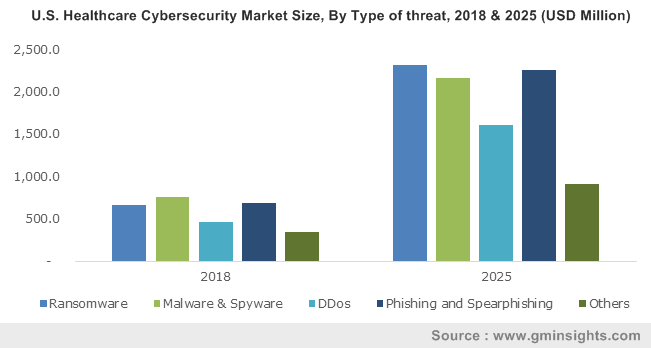 U.S. Healthcare Cybersecurity Market Size, By Type of threat, 2018 & 2025 (USD Million)