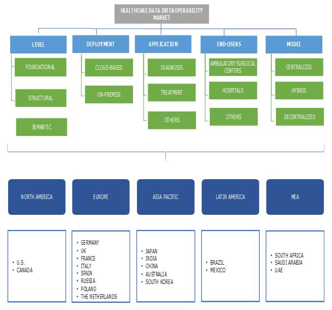 Healthcare Data Interoperability Market Segmentation