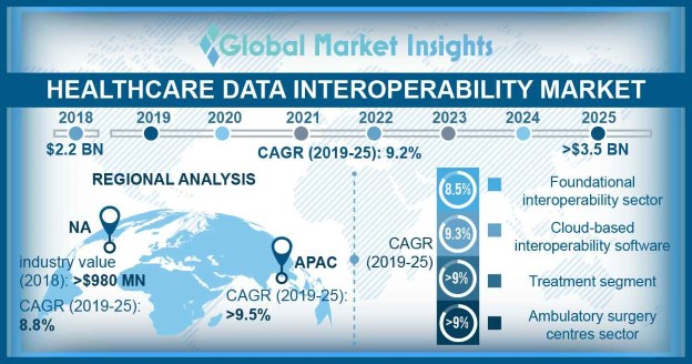 Healthcare Data Interoperability Market