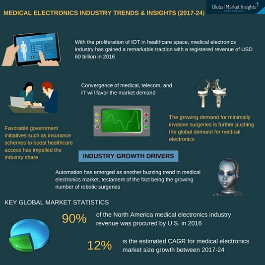 healthcare electronics industry