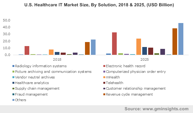 U.S. Healthcare IT Market Size, By Solution, 2018 & 2025, (USD Billion) ?