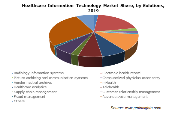 Healthcare Information Technology Market By Solution