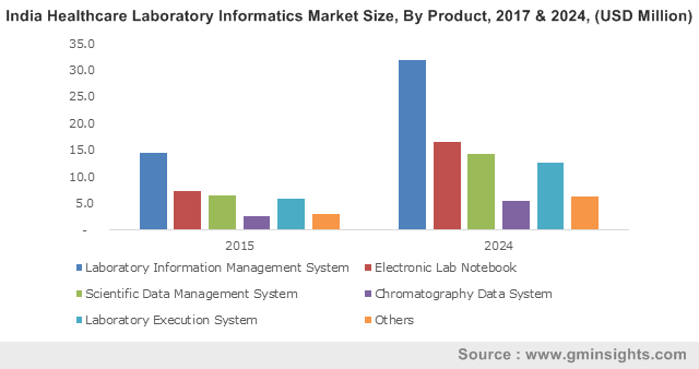 India Healthcare Laboratory Informatics Market Size, By Product, 2017 & 2024, (USD Million)