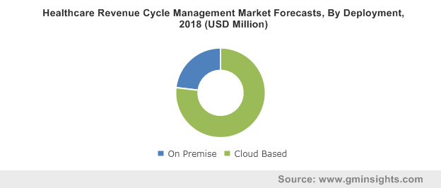 Healthcare Revenue Cycle Management Market By Deployment