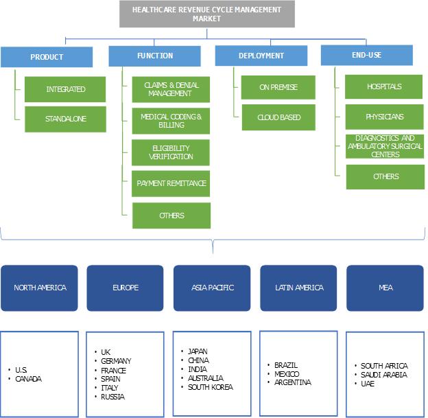 Healthcare Revenue Cycle Management Market Segmentation