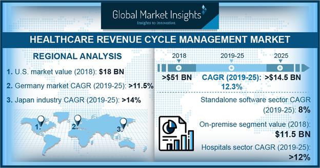 Germany Healthcare Revenue Cycle Management Market Size, By Component, 2012-2024 (USD Bn)