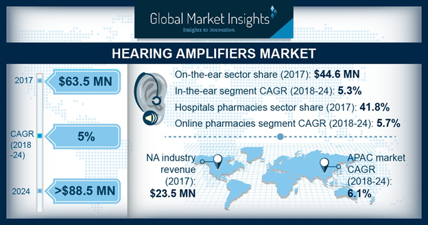 U.S. Hearing Amplifiers Market Size, By Product, 2017 & 2024 (USD Million)
