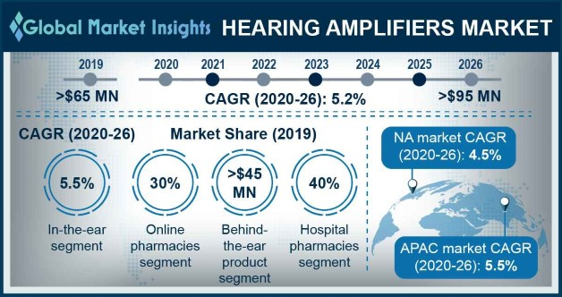 Hearing amplifiers market
