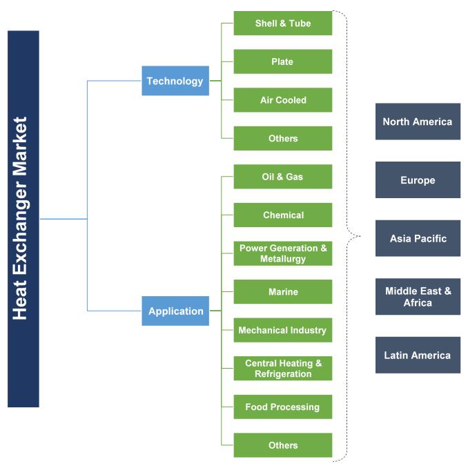 Heat Exchanger Market Segmentation