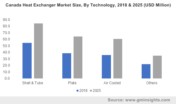 U.S. Heat Exchangers Market Size, By Technology, 2018 & 2025 (USD Million)