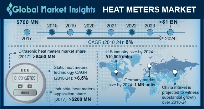 Heat Meters Market