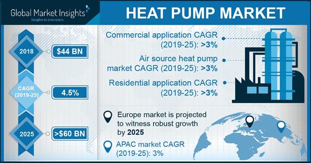 Heat Pump Market