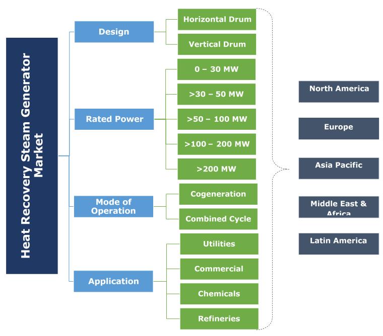 Heat Recovery Steam Generator Market Segmentation