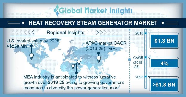 Heat Recovery Steam Generator Market size to exceed $1 8bn