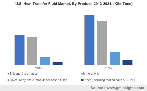 U.S. Heat Transfer Fluid Market, By Product, 2013-2024, (Kilo Tons)