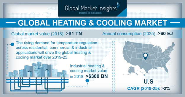 Global Heating & Cooling Market