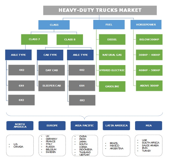 Heavy-Duty Trucks Market Segmentation