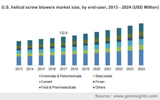 U.S. helical screw blowers market size, by end-user, 2013 – 2024 (USD Million)