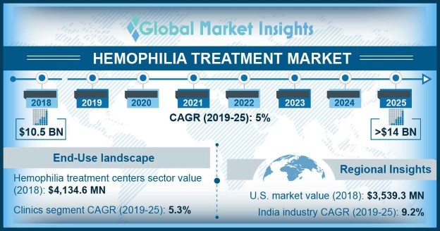 U.S. hemophilia treatment market, by disease, 2018 & 2025 (USD Million) ?