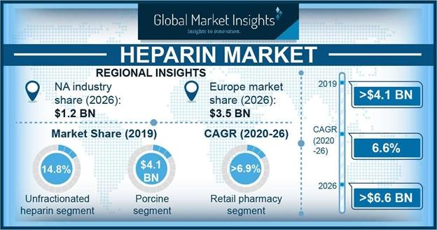 Heparin Market