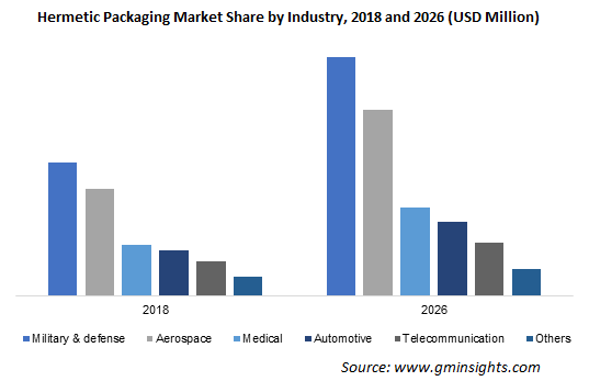 Hermetic Packaging Market by Industry
