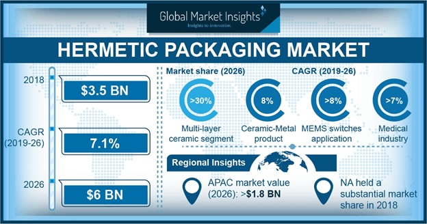 Hermetic Packaging Market Outlook