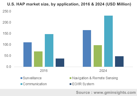 U.S. HAP market size, by application, 2016 & 2024 (USD Million)