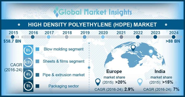 Europe High Density Polyethylene (HDPE) Market size, by end-user, 2013-2024 (USD Billion)