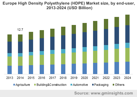Europe High Density Polyethylene Market size, by end-user, 2013-2024 (USD Million)