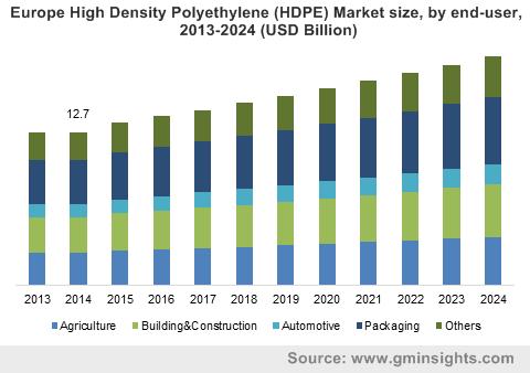 High Density Polyethylene (HDPE) Market