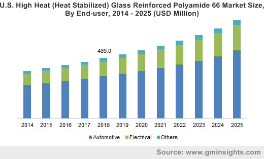 U.S. High Heat (Heat Stabilized) Glass Reinforced Polyamide 66 Market Size, By End-user, 2014 – 2025 (USD Million)