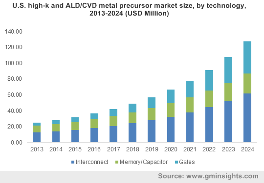 U.S. high-k and ALD/CVD metal precursor market size, by technology, 2013-2024 (USD Million)