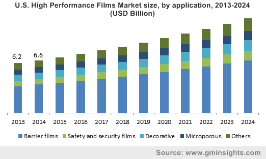 U.S. High Performance Films Market size, by application, 2013-2024 (USD Billion)