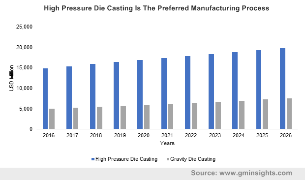 High Pressure Die Casting Is The Preferred Manufacturing Process