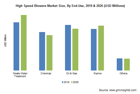 High Speed Blowers Market Size