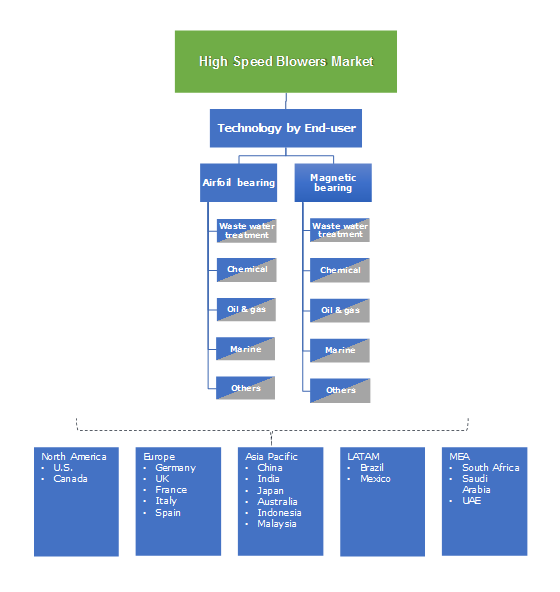 High Speed Blowers Market Segmentation