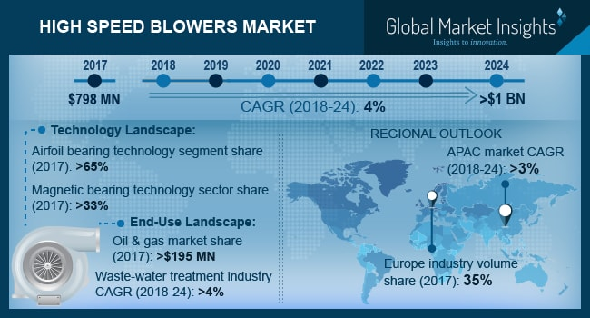 High Speed Blowers Market