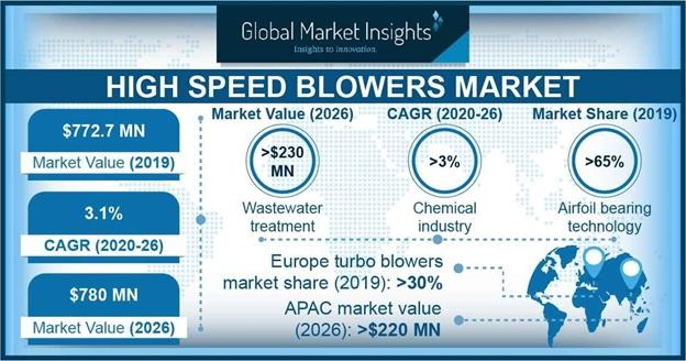 High Speed Blowers Market