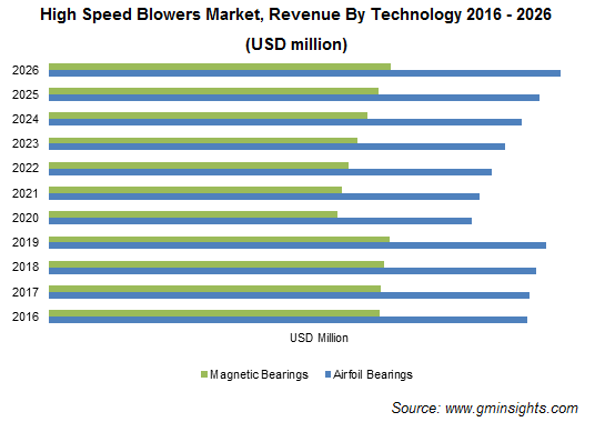 U.S. High Speed Blowers Market Size, By End-User, 2013 - 2024 (USD Million)