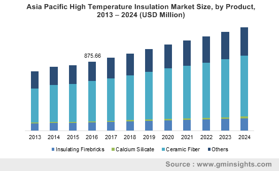 Asia Pacific High Temperature Insulation Market Size, by Product, 2013 – 2024 (USD Million)