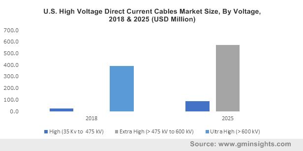 HVDC Cables Market