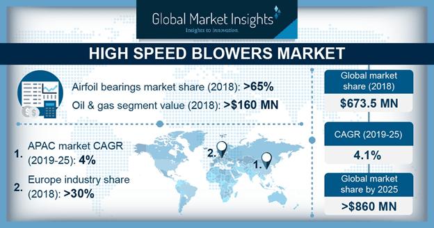 U.S. High Speed Blowers Market Share, by End-user, 2014 - 2025 (USD Billion)