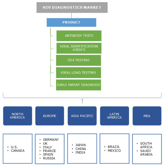 HIV diagnostics Market Segmentation