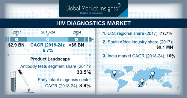 HIV Diagnostics Market