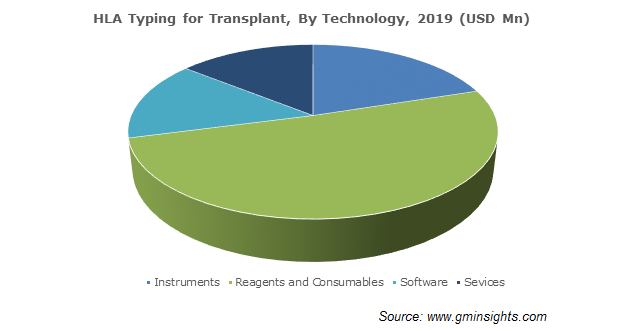 HLA Typing for Transplant By Technology