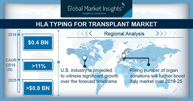 U.S. HLA typing for transplant market size, by technology, 2018 & 2025 (USD Million)