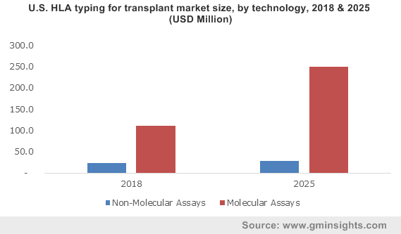 U.S. HLA Typing for Transplant Market size, By Technology, 2013-2024 (USD Million)