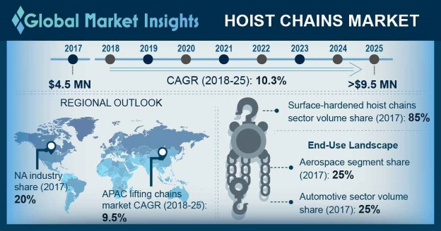 Hoist Chains Market
