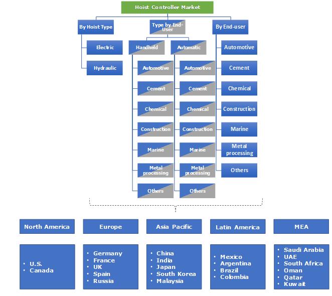 Hoist Controller Market Segmentation